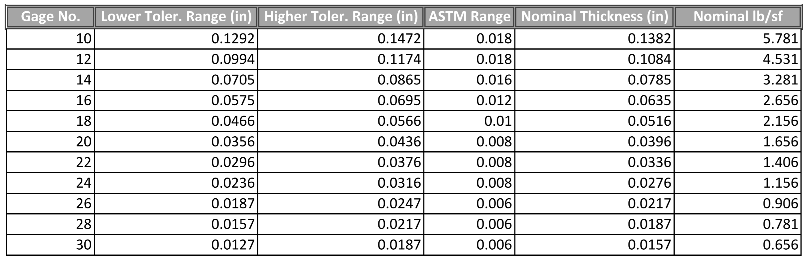Astm Aisi Thickness Tolerance Ranges Conklin Metal Industries